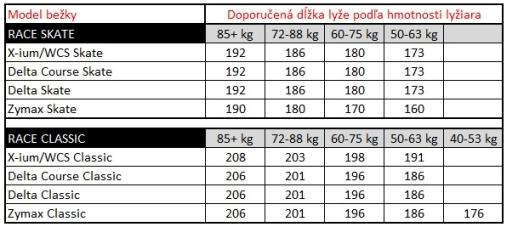 a79ddf313721e Správny výber veľkosti bežeckých lyžiariek: